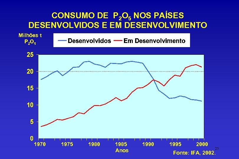 CONSUMO DE P 2 O 5 NOS PAÍSES DESENVOLVIDOS E EM DESENVOLVIMENTO Milhões t