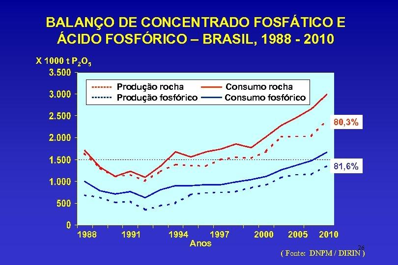 BALANÇO DE CONCENTRADO FOSFÁTICO E ÁCIDO FOSFÓRICO – BRASIL, 1988 - 2010 X 1000