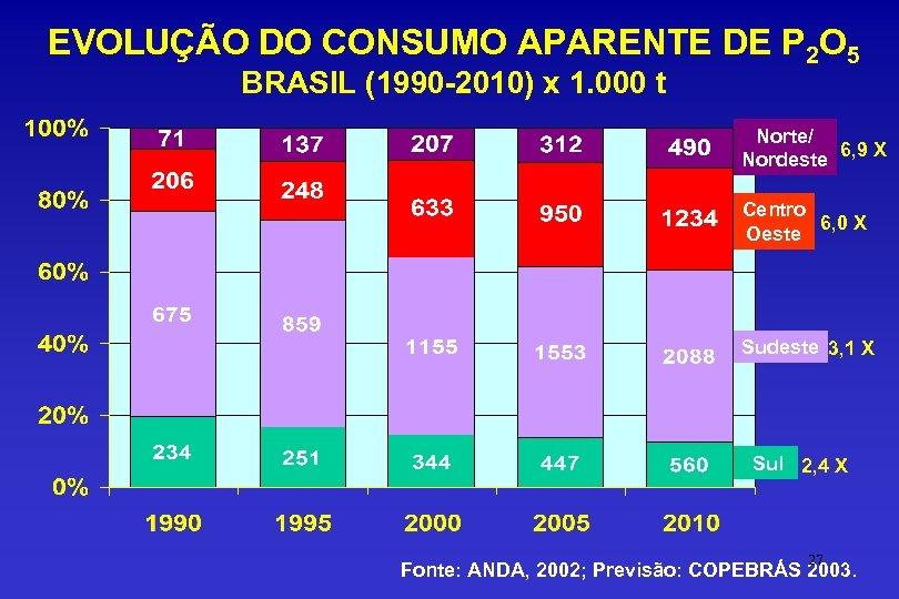 EVOLUÇÃO DO CONSUMO APARENTE DE P 2 O 5 BRASIL (1990 -2010) x 1.
