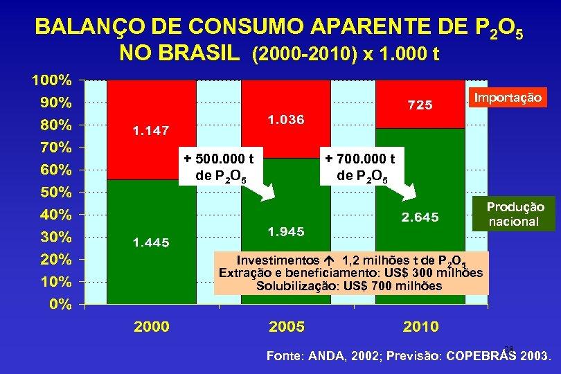 BALANÇO DE CONSUMO APARENTE DE P 2 O 5 NO BRASIL (2000 -2010) x