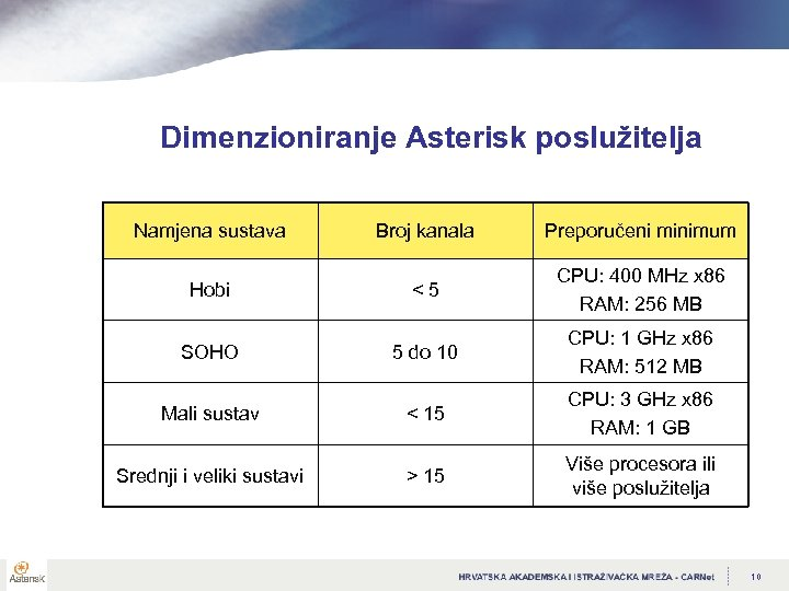 Dimenzioniranje Asterisk poslužitelja Namjena sustava Broj kanala Preporučeni minimum Hobi <5 CPU: 400 MHz