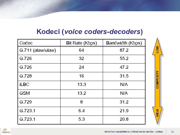 Kodeci (voice coders-decoders) G. 711 (alaw/ulaw) 64 87. 2 G. 726 32 55. 2