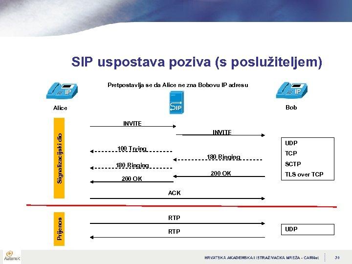 SIP uspostava poziva (s poslužiteljem) Pretpostavlja se da Alice ne zna Bobovu IP adresu