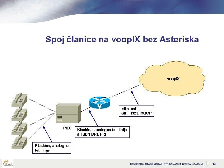 Spoj članice na voop. IX bez Asteriska voop. IX Ethernet SIP, H 323, MGCP