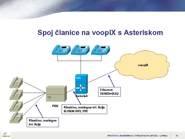 Spoj članice na voop. IX s Asteriskom voop. IX Asterisk PBX Ethernet DUNDi+IAX 2