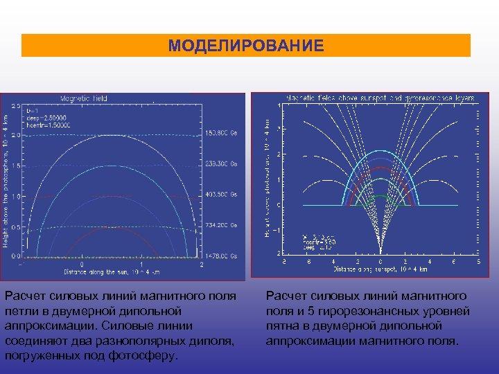 МОДЕЛИРОВАНИЕ Расчет силовых линий магнитного поля петли в двумерной дипольной аппроксимации. Силовые линии соединяют