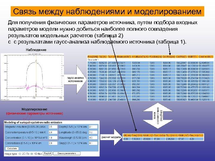 Связь между наблюдениями и моделированием Для получения физических параметров источника, путем подбора входных параметров