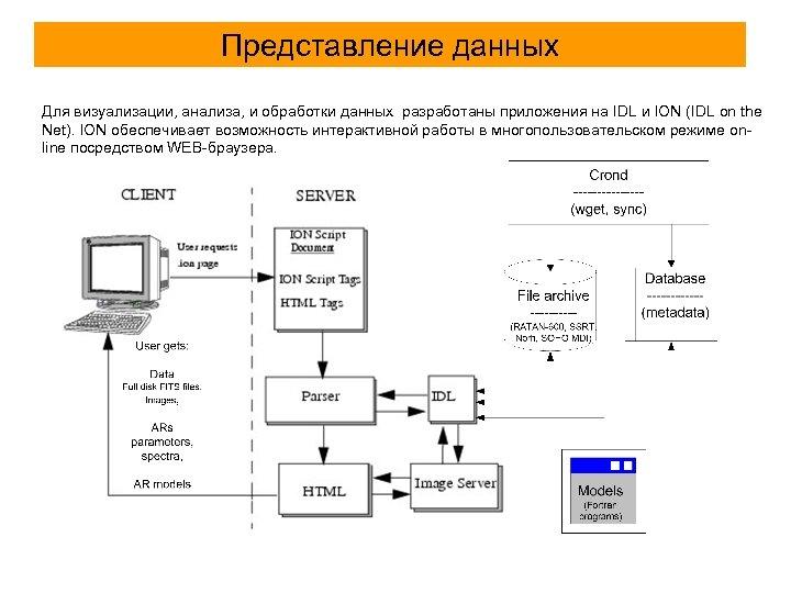 Представление данных Для визуализации, анализа, и обработки данных разработаны приложения на IDL и ION