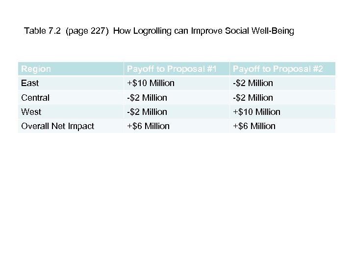 Table 7. 2 (page 227) How Logrolling can Improve Social Well-Being Region Payoff to