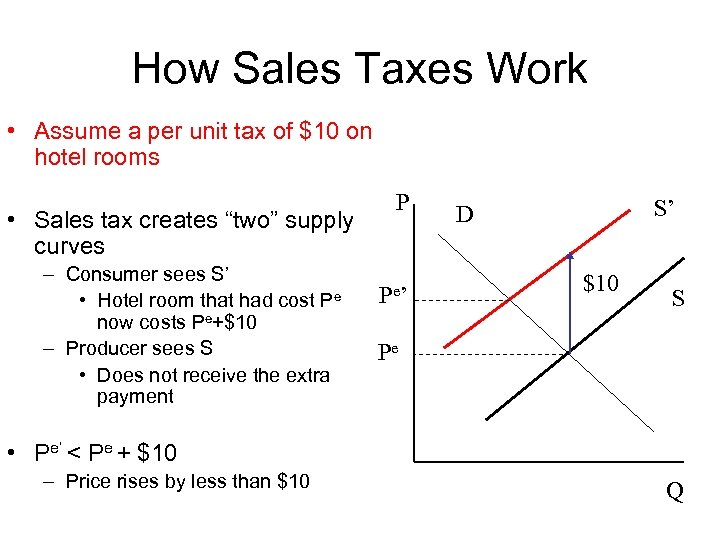How Sales Taxes Work • Assume a per unit tax of $10 on hotel