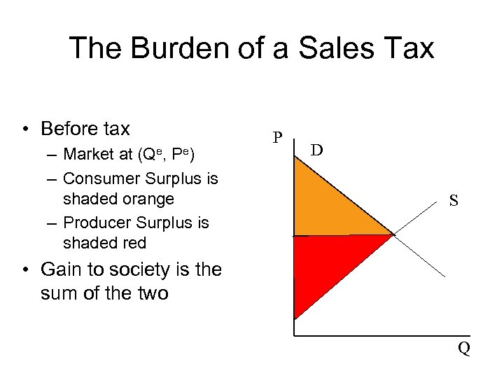 The Burden of a Sales Tax • Before tax – Market at (Qe, Pe)