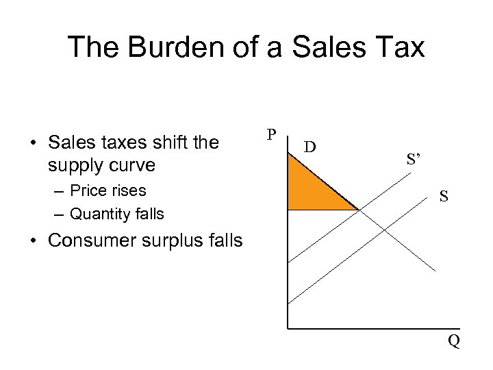 The Burden of a Sales Tax • Sales taxes shift the supply curve –