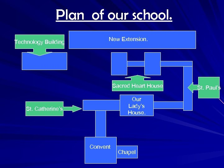 Plan of our school. Technology Building New Extension. Sacred Heart House Our Lady's House.