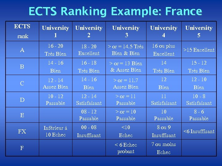ECTS Ranking Example: France ECTS rank University 1 2 University 3 University 4 University