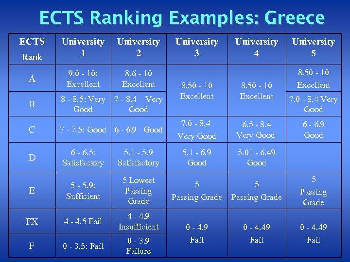 ECTS Ranking Examples: Greece ECTS Rank A University 1 University 2 9. 0 -