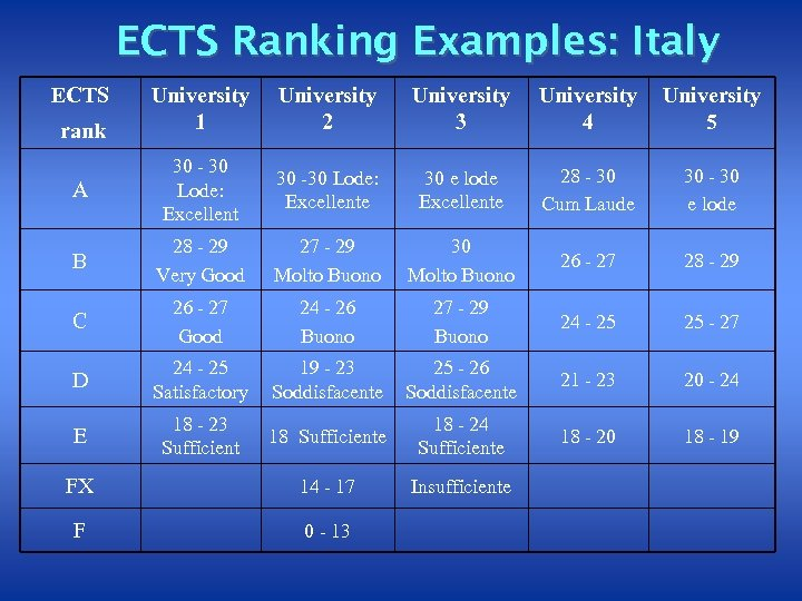 ECTS Ranking Examples: Italy ECTS University 1 University 2 University 3 University 4 University
