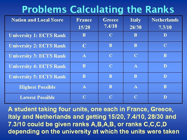 Problems Calculating the Ranks Nation and Local Score France 15/20 Greece 7. 4/10 Italy