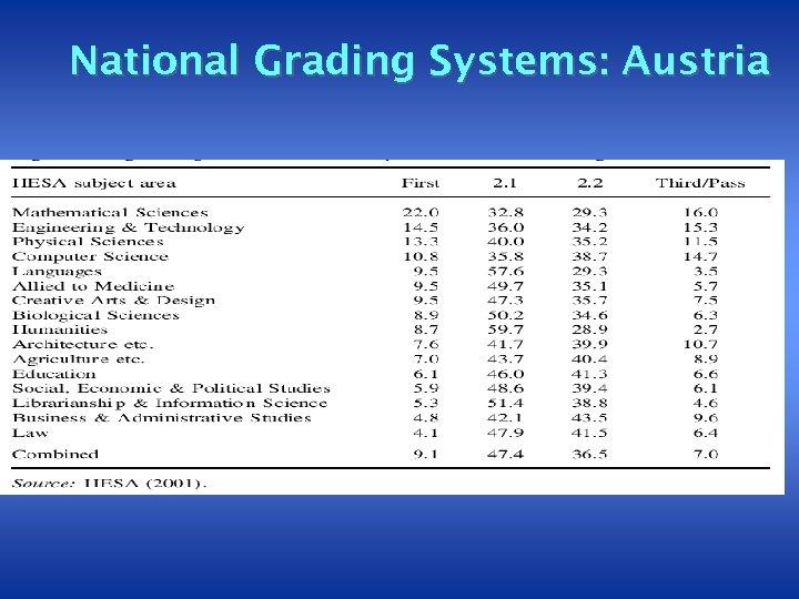 National Grading Systems: Austria