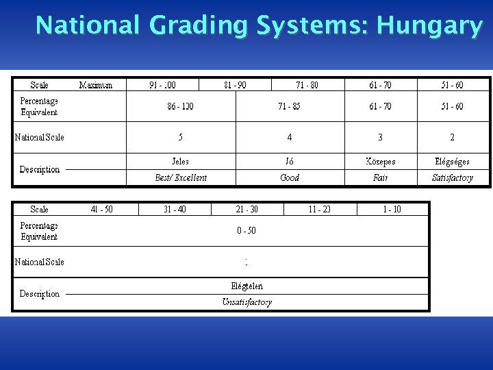 National Grading Systems: Hungary
