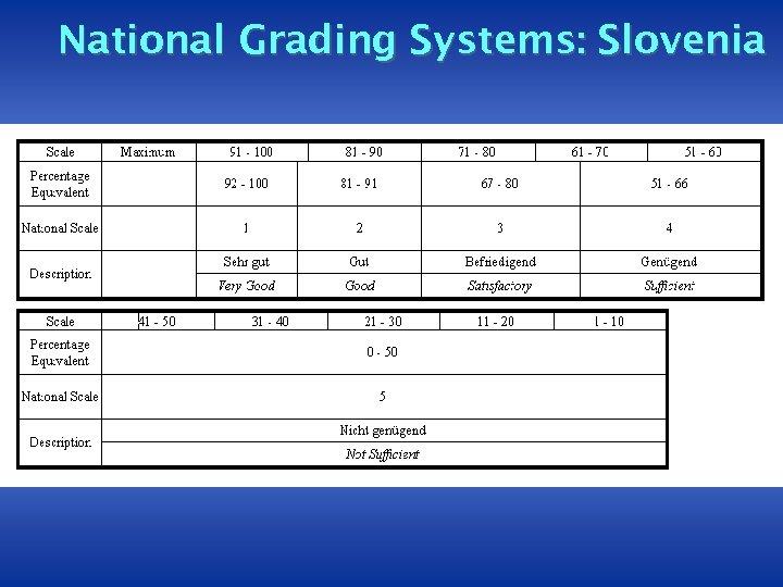 National Grading Systems: Slovenia