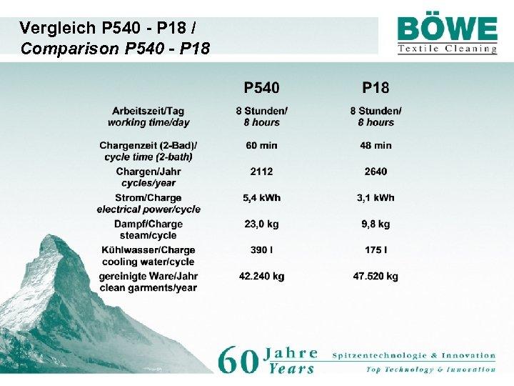 Vergleich P 540 - P 18 / Comparison P 540 - P 18