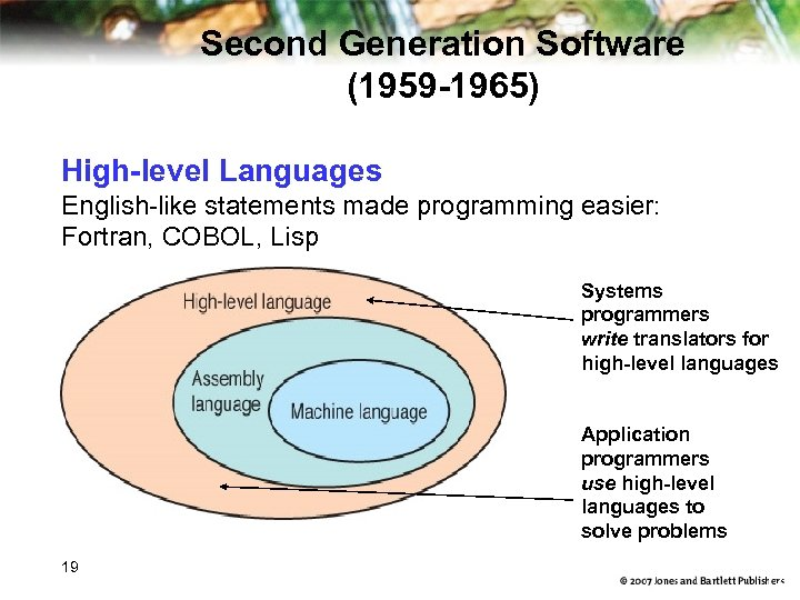 Second Generation Software (1959 -1965) High-level Languages English-like statements made programming easier: Fortran, COBOL,