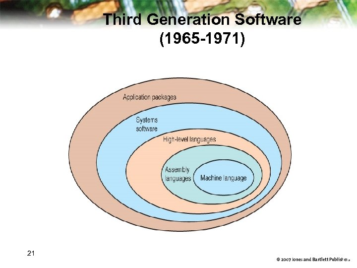 Third Generation Software (1965 -1971) 21 16