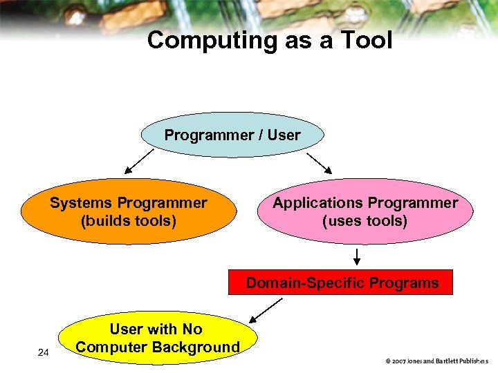 Computing as a Tool Programmer / User Systems Programmer (builds tools) Applications Programmer (uses