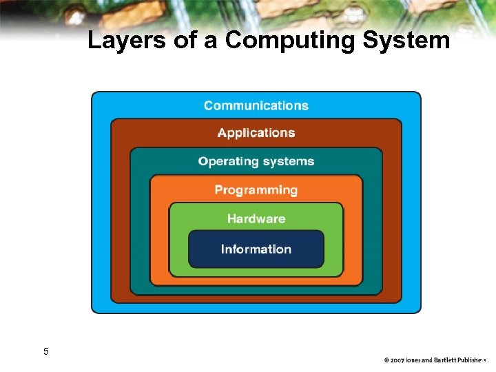 Layers of a Computing System 5 4