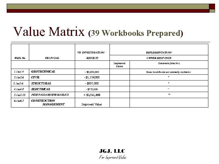 Value Matrix (39 Workbooks Prepared) VE INVESTIGATION/ Wk. Bk No. PROPOSAL IMPLEMENTATION/ RESULTS OWNER