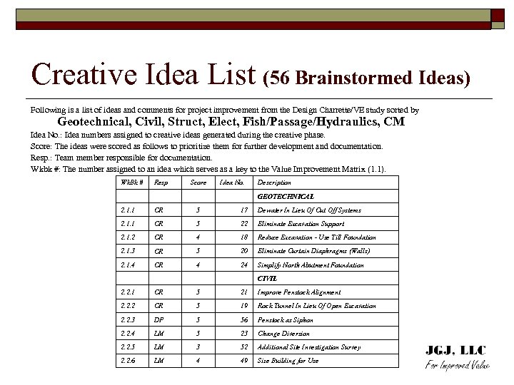 Creative Idea List (56 Brainstormed Ideas) Following is a list of ideas and comments
