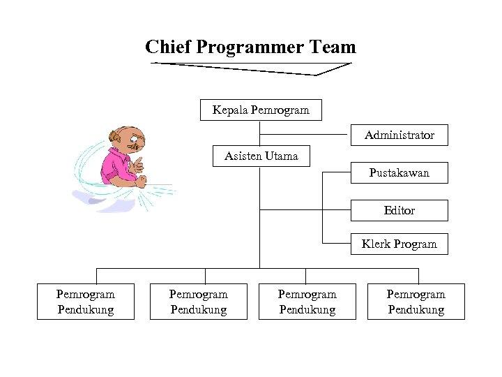 Chief Programmer Team Kepala Pemrogram Administrator Asisten Utama Pustakawan Editor Klerk Program Pemrogram Pendukung