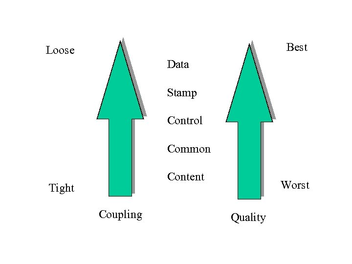 Best Loose Data Stamp Control Common Content Tight Coupling Worst Quality