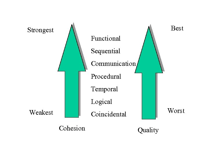 Best Strongest Functional Sequential Communication Procedural Temporal Logical Weakest Worst Coincidental Cohesion Quality