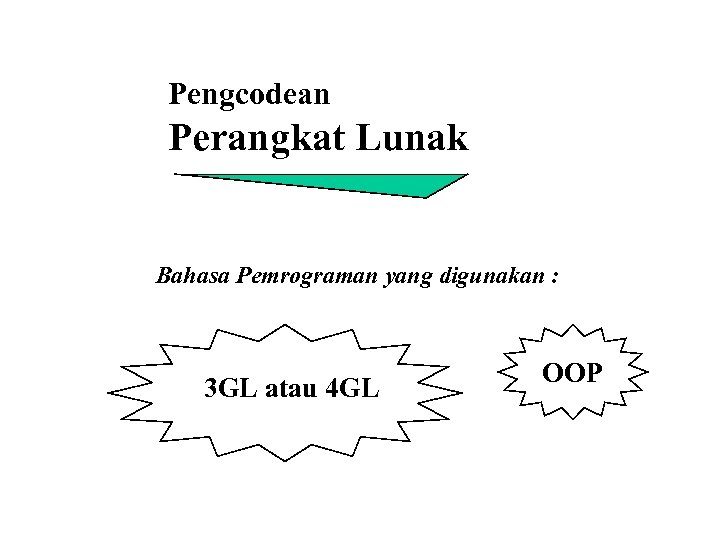 Pengcodean Perangkat Lunak Bahasa Pemrograman yang digunakan : 3 GL atau 4 GL OOP