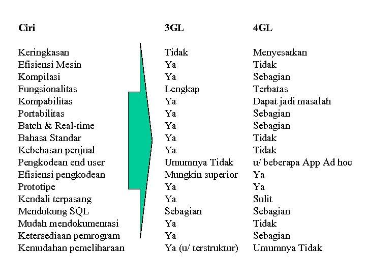 Ciri 3 GL 4 GL Keringkasan Efisiensi Mesin Kompilasi Fungsionalitas Kompabilitas Portabilitas Batch &
