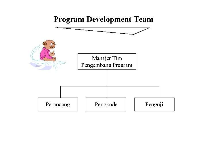 Program Development Team Manajer Tim Pengembang Program Perancang Pengkode Penguji