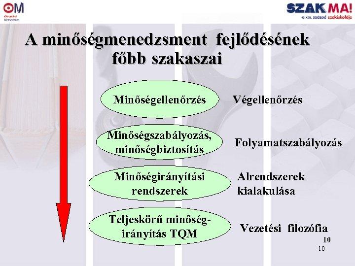 A minőségmenedzsment fejlődésének főbb szakaszai Minőségellenőrzés Minőségszabályozás, minőségbiztosítás Minőségirányítási rendszerek Teljeskörű minőségirányítás TQM Végellenőrzés