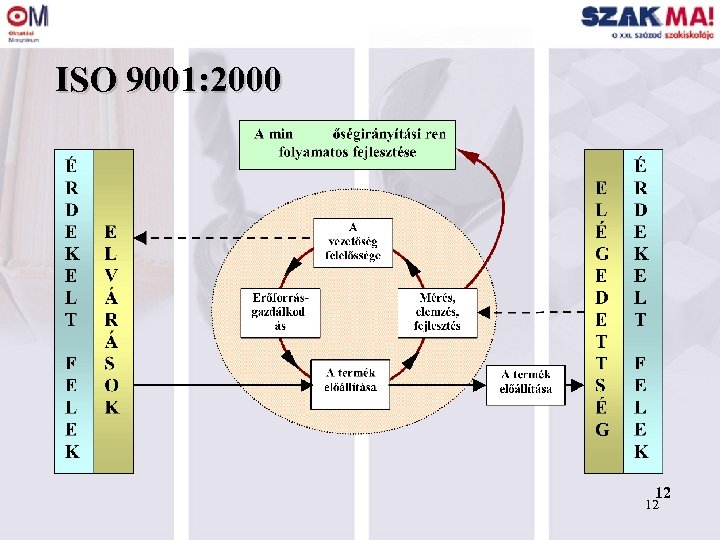 ISO 9001: 2000 12 12