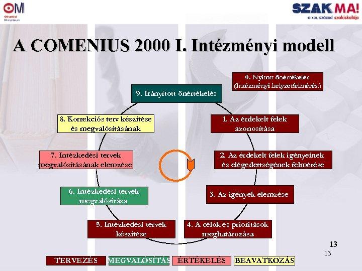 A COMENIUS 2000 I. Intézményi modell 0. Nyitott önértékelés (Intézményi helyzetfelmérés. ) 9. Irányított