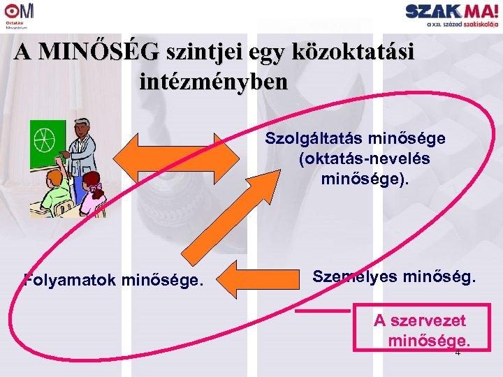 A MINŐSÉG szintjei egy közoktatási intézményben Szolgáltatás minősége (oktatás-nevelés minősége). Folyamatok minősége. Személyes minőség.