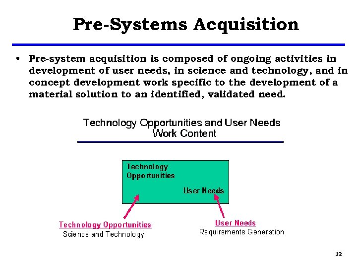 Pre-Systems Acquisition • Pre-system acquisition is composed of ongoing activities in development of user