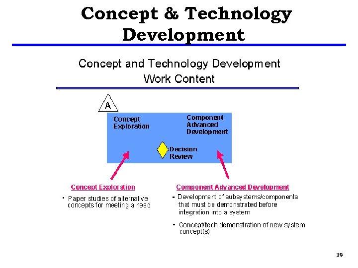 Concept & Technology Development 18
