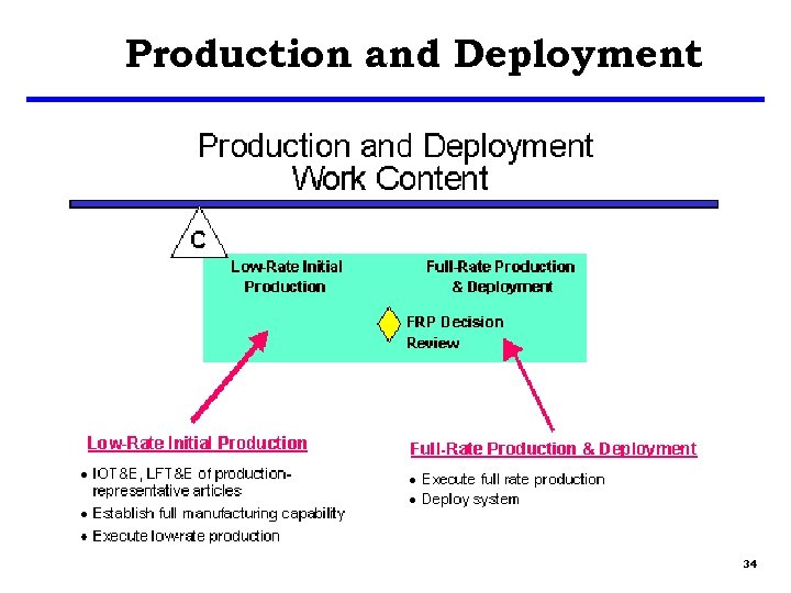 Production and Deployment 34
