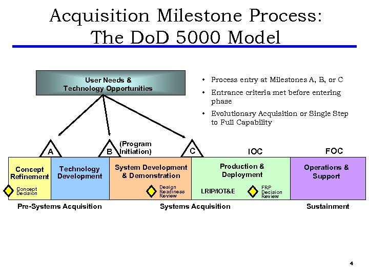 Acquisition Milestone Process: The Do. D 5000 Model • Process entry at Milestones A,