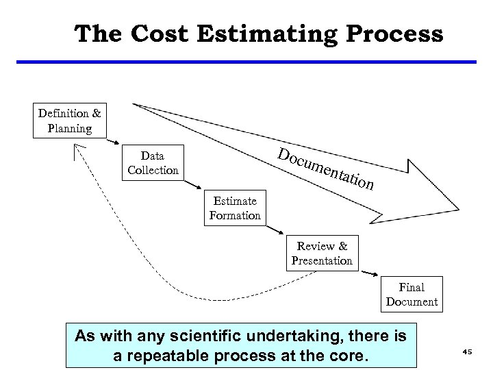 The Cost Estimating Process Definition & Planning Doc Data Collection ume ntati on Estimate