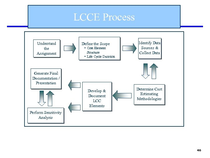 LCCE Process Understand the Assignment Define the Scope • Cost Element Structure • Life