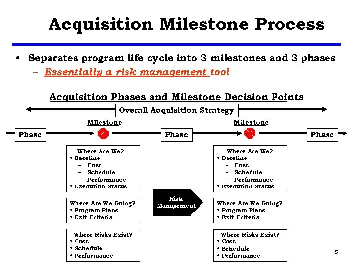 Acquisition Milestone Process • Separates program life cycle into 3 milestones and 3 phases