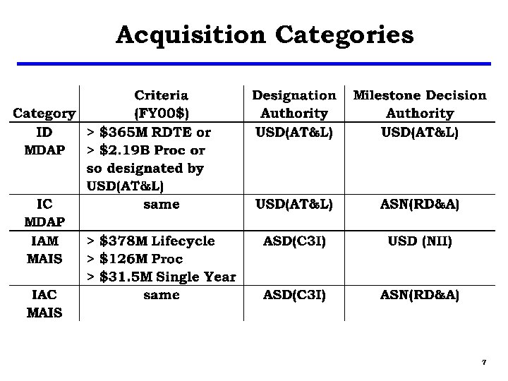 Acquisition Categories 7