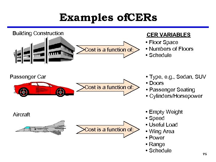 Examples of. CERs Building Construction Cost is a function of: CER VARIABLES • Floor
